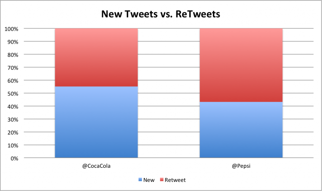 Tweets vs. Retweets for Coke and Pepsi
