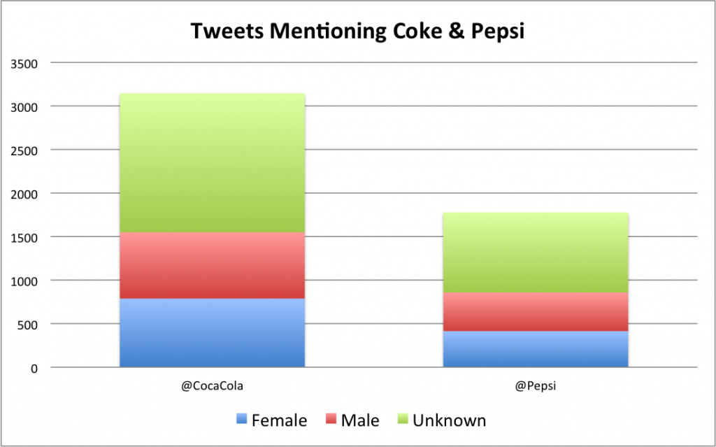Coke vs. Pepsi in popularity on Twitter