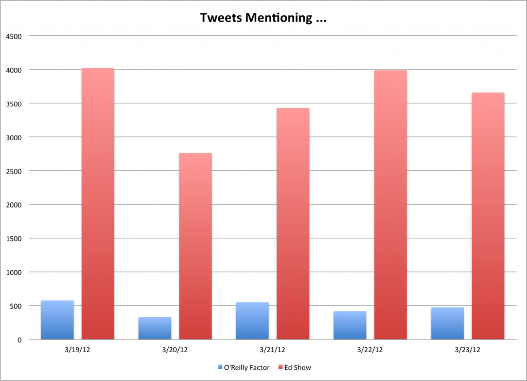Twitter Activity of followers of the O'Reilly Factor vs. The Ed Show