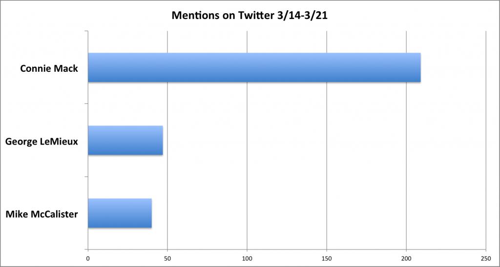Twitter @ mentions for Florida GOP Senate Hopefuls