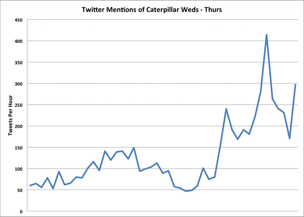 Caterpillar becomes a more popular term on Twitter