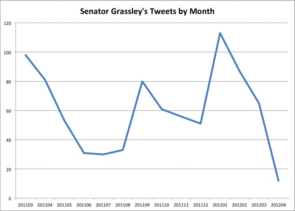 Senator Grassley's Twitter Usage