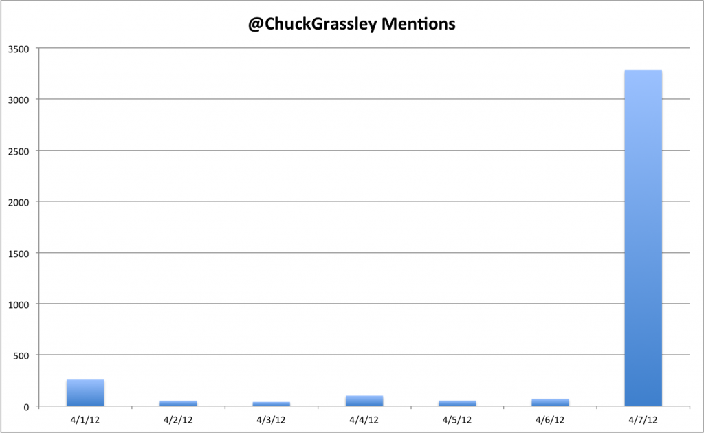 On 4/7, his average twitter mentions jumps from around 100 to over 3000