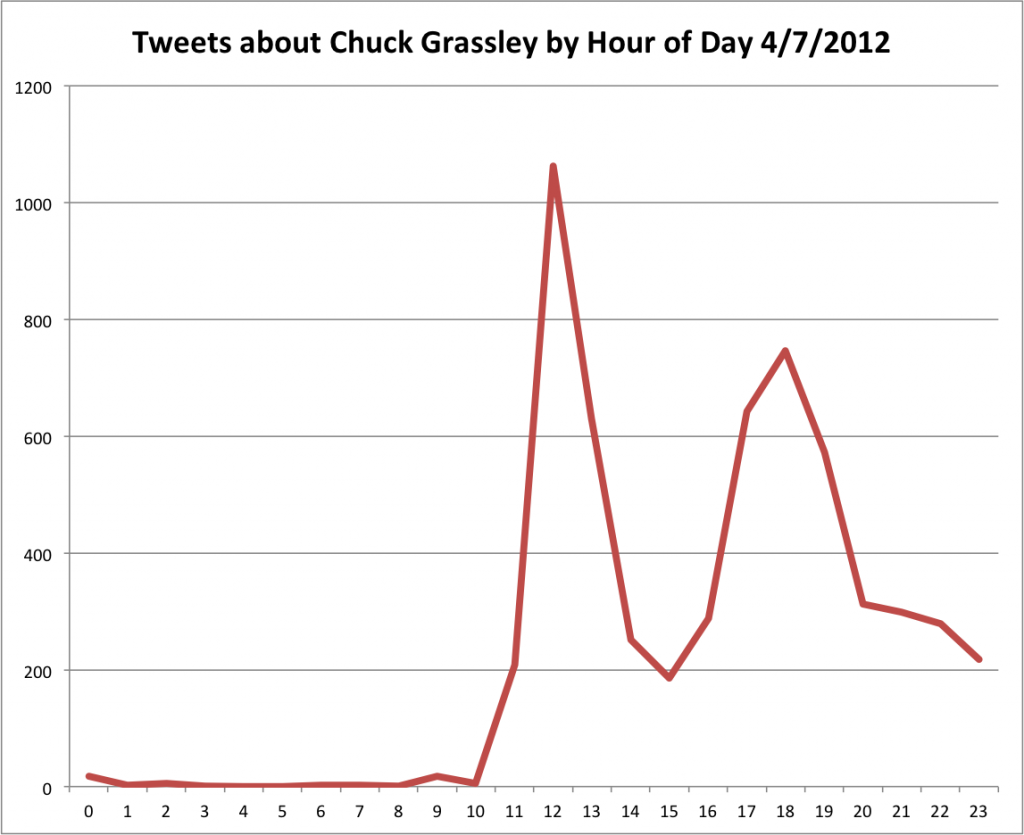 Tweets By Hour mentioning Senator Chuck Grassley