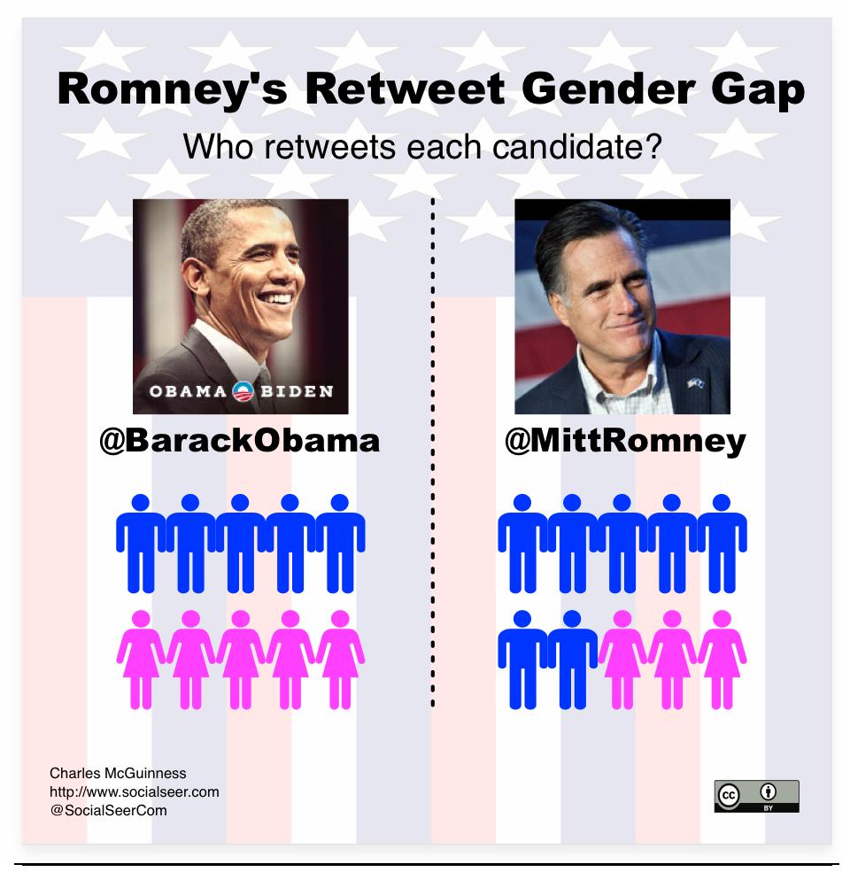 Mitt Romney's Retweet gender gap -- only 30% of retweeters are women