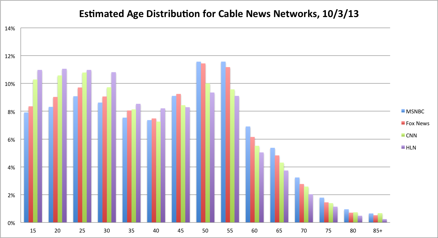 Cable News Twitter Ratings for Thursday, October 4, 2013 ...