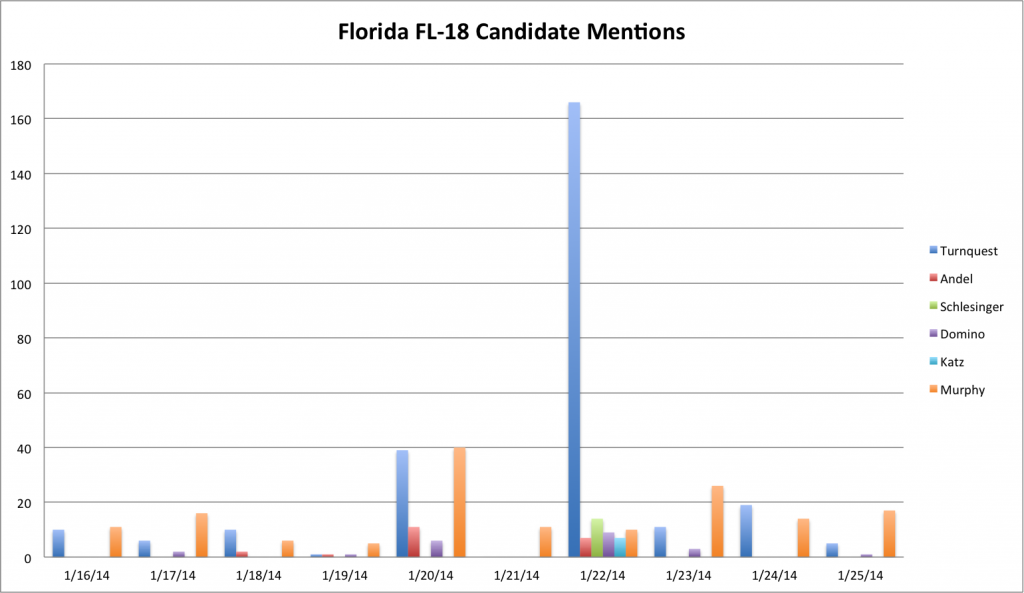 Twitter mentions in FL-18