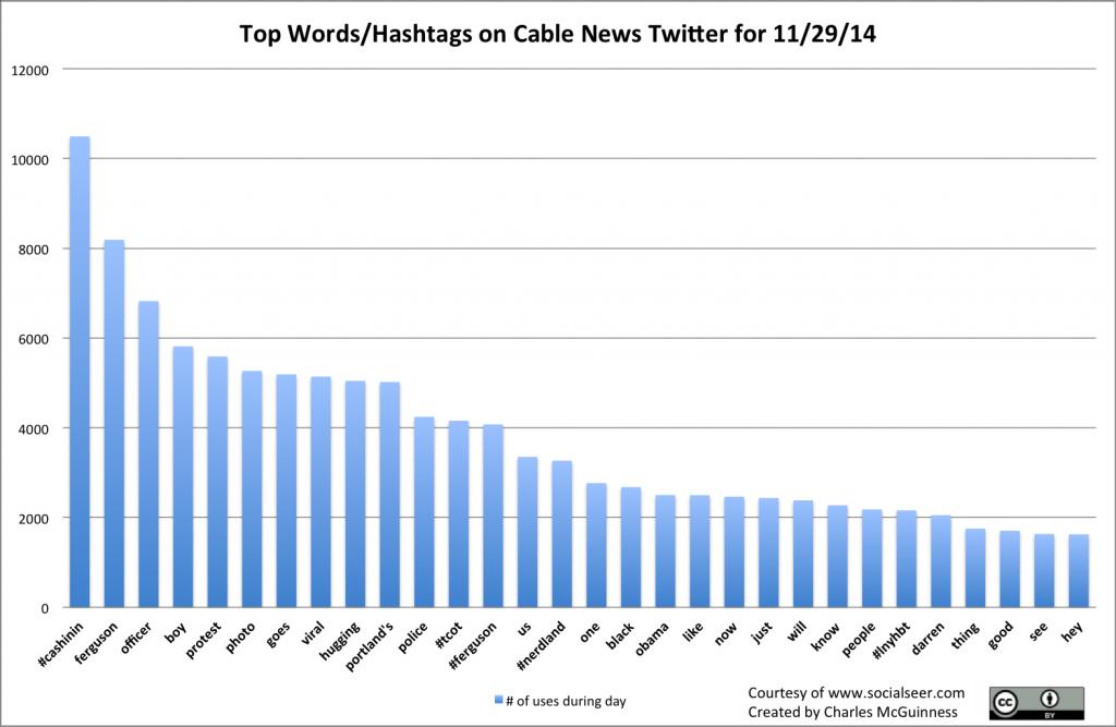2014-11-29 WordTags.csv