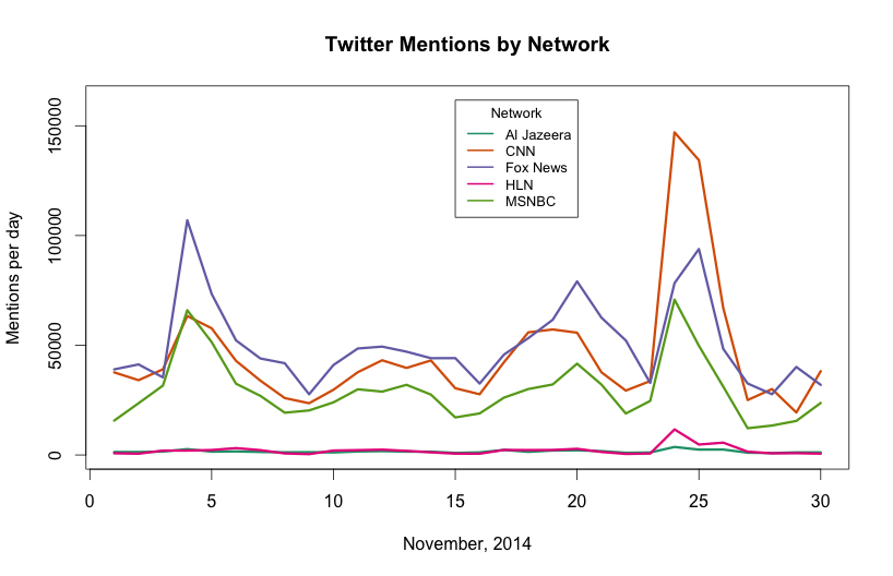 2014 11 Mentions By Network By Day